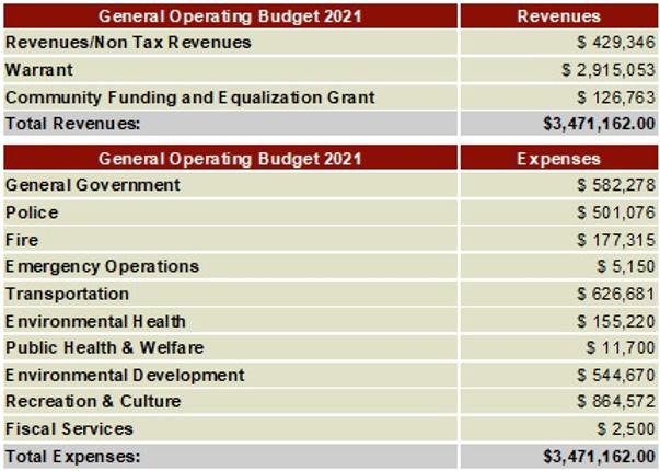 2021 General Operating budget chart.JPG