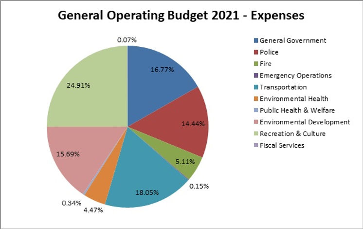 2021 General Operating budget pie chart.