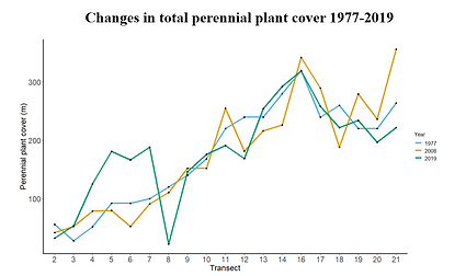 TEsa - plant change.png