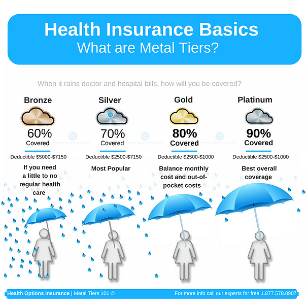 Learn wha health insurance meatl teirs mean when talking about health insurance | Health Options Insurace