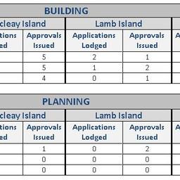 100% JUMP IN ISLAND BUILDING FIGURES