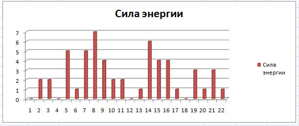 Анализ матрицы жизни Анны Герман