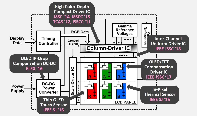 Display Electronics