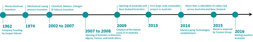 History of SA Marais