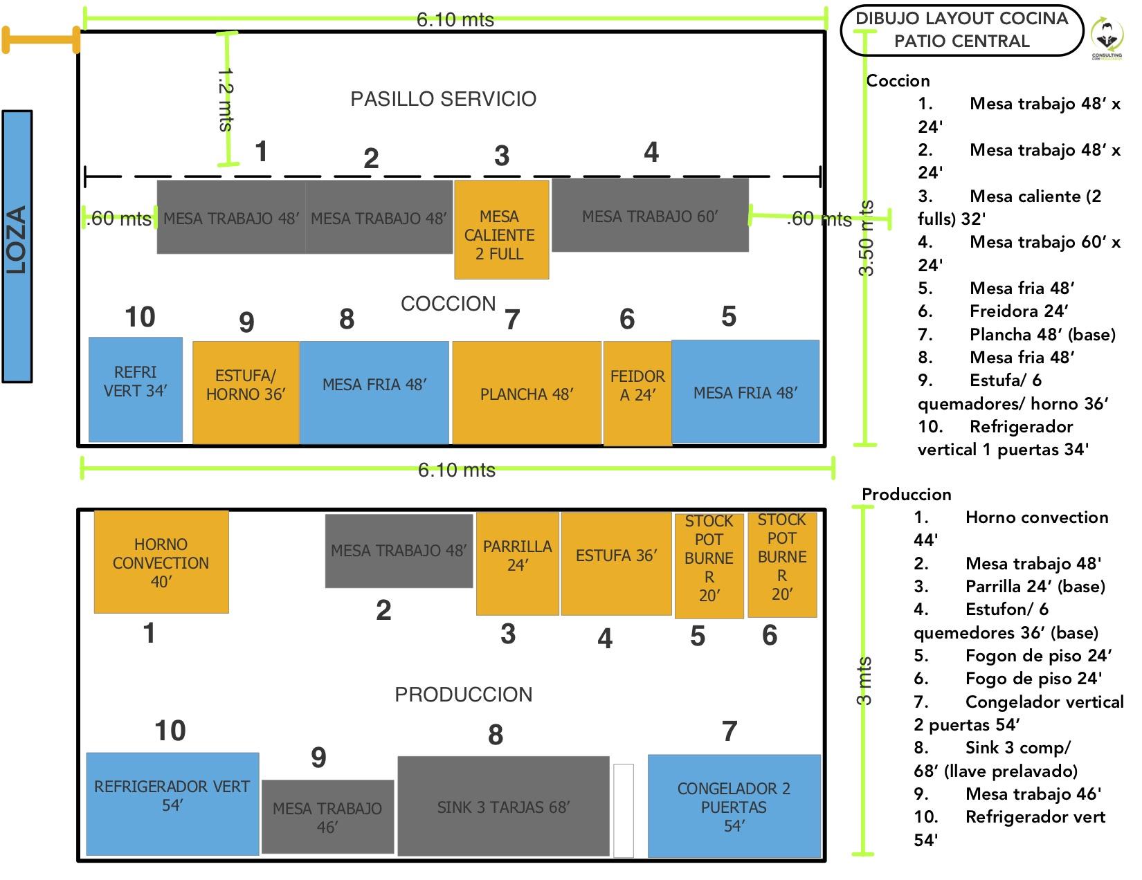 Dibujo inicial layout cocina