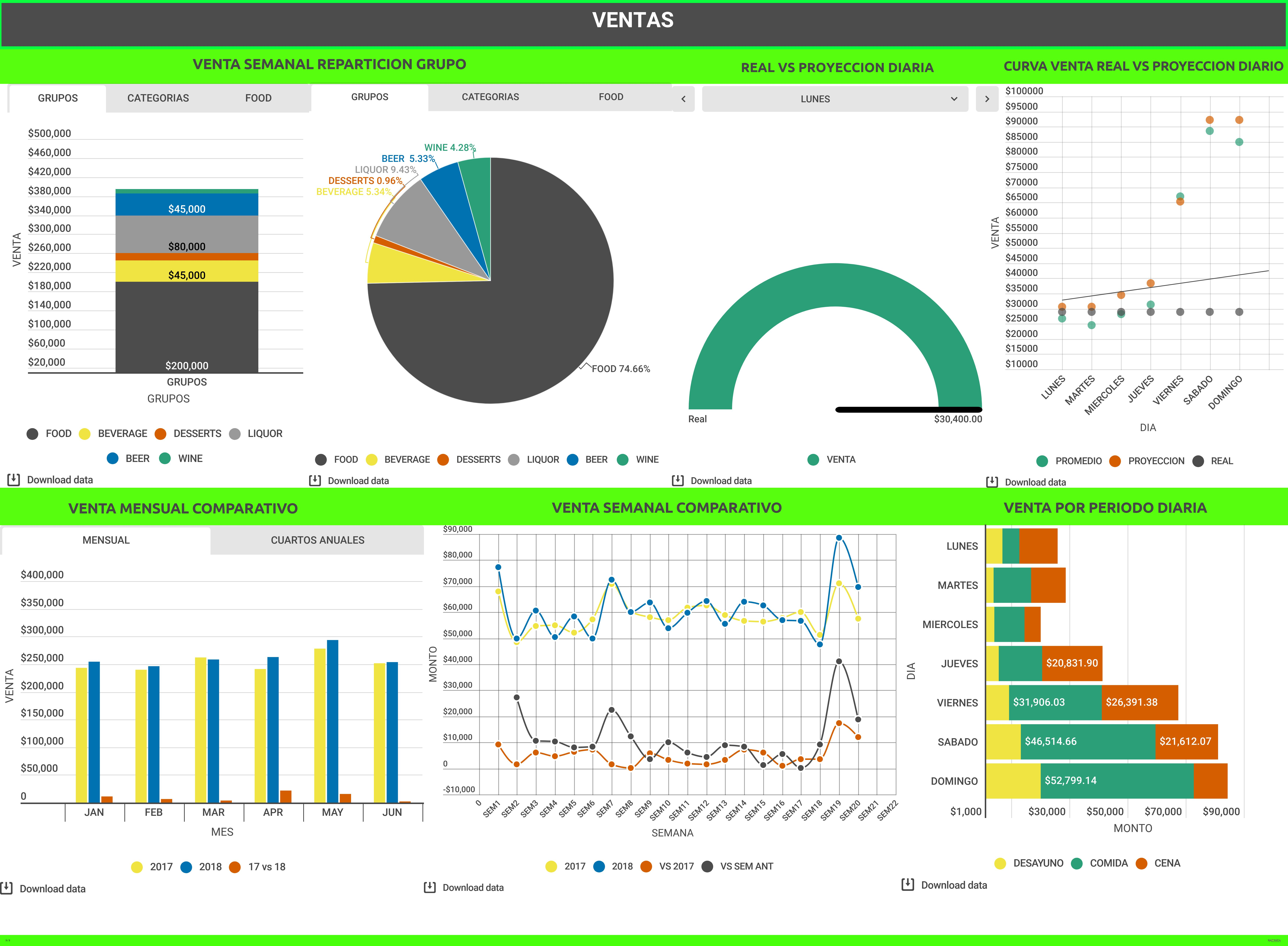 Desarrollo Dashboard KPI'S