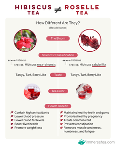 Infographic - Hibiscus Tea VS Roselle Tea