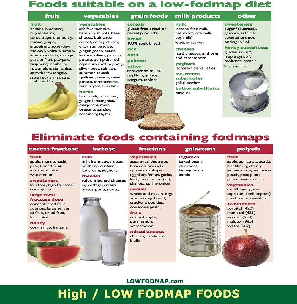High and Low FODMAP foods chart