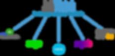 Field Service accounting integration Xero MYOB Sage Quickbooks SAP