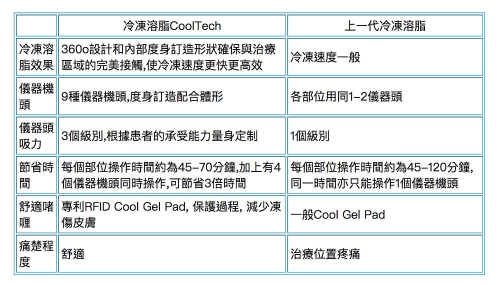 Leciel Medical-冷凍溶脂-cooltech-分別