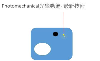 皮秒激光的光學動能技術