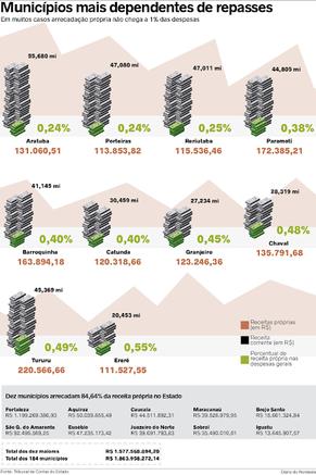 Em meio à crise, 41 municípios do Ceará arrecadaram menos de 1% da despesa