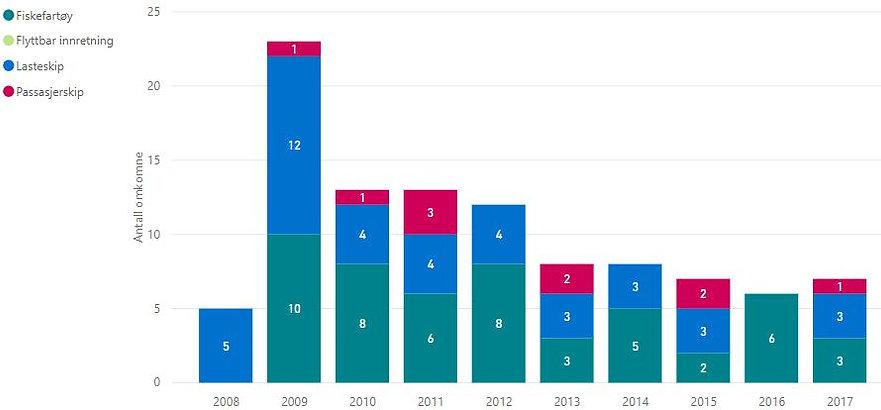 Antall_omkomne_2008-2017_næringsfartøy.J