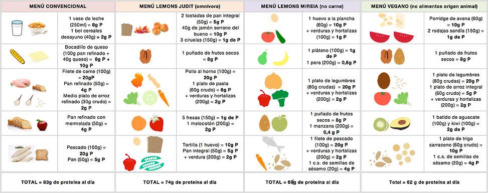 MEnú de ejemplo de proteínas - Lemon's Secrtes
