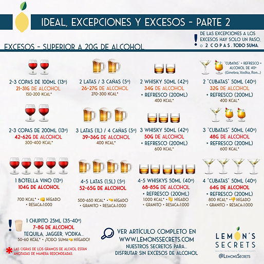 Excesos en a toma de alcohol - Lemon's Secrets
