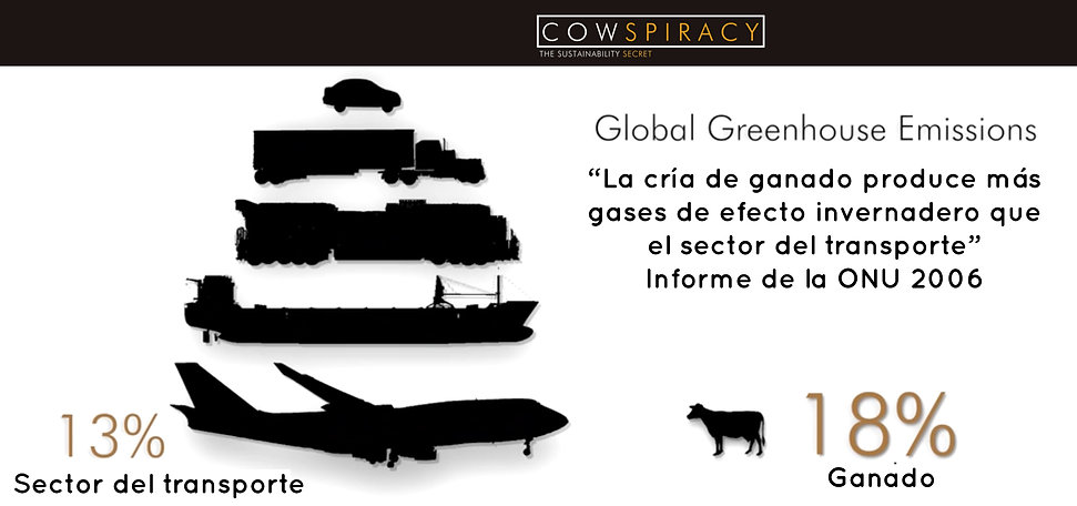 Ver documental COWSPIRACY