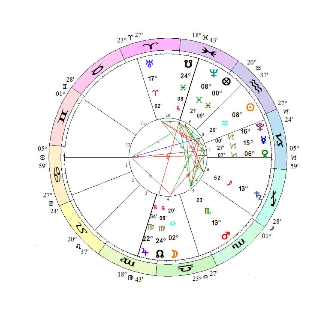 charts and healing arts chart 2.JPG