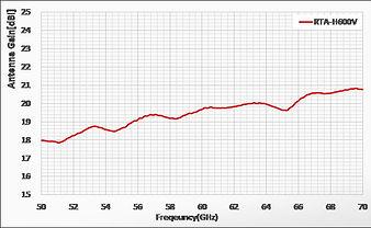 RTA-H600V gain.jpg