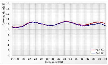 RTA-Q400K gain.jpg
