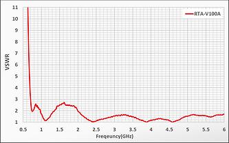 Vivaldi antenna RTA-V100A vswr