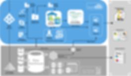 AzureDataPlatform.png