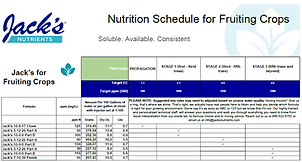 3 stage fruiting crop schedule.png