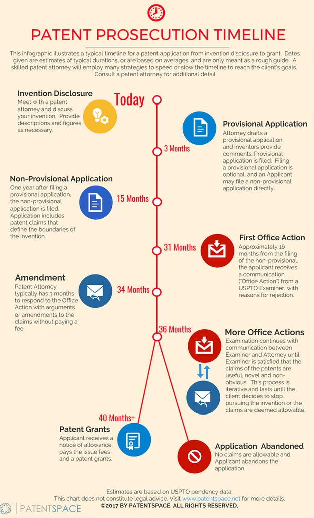 Patent Prosecution Timeline