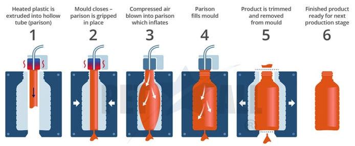 extrusion-blow-molding-process.jpg