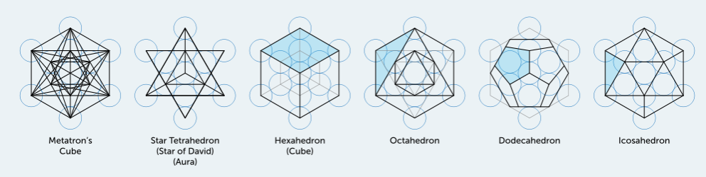The Metatron Cube And Platonic Solids