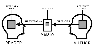 Controlled Narrative Controls Perception