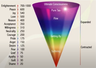 The Human Body Hertz Vibration To Enlightenment