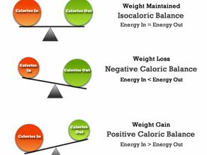 Wat zijn calorieën? De energiebalans simpel uitgelegd