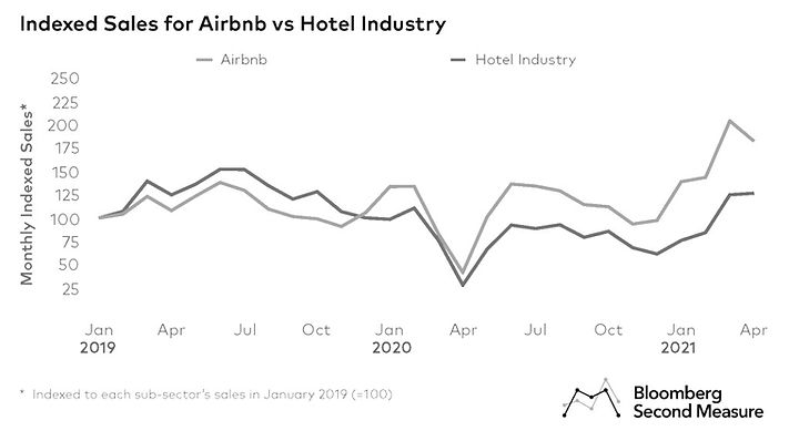 Hotels-and-Airbnb-v2_Page_1-1024x573_edi