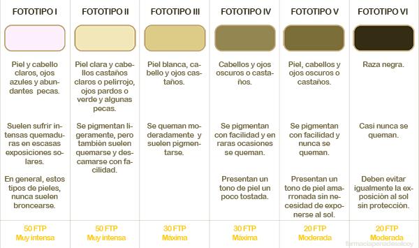 tabla-fototipos-piel-protector-solar