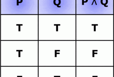 Basics of Propositional Logic and Truth Tables