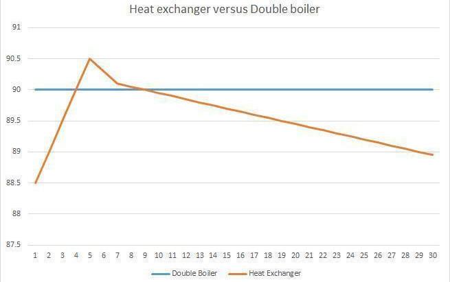 HX vs Dual Boiler?