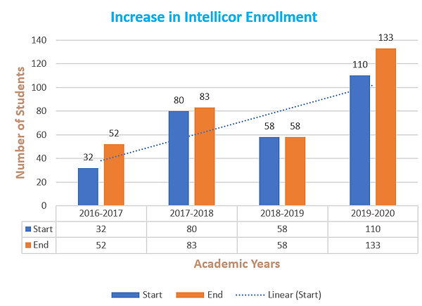Intellicor Enrollment Increase .png