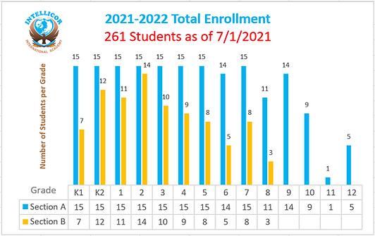21-22 Log of Intellicor Intellicor Enrollment Chart 2021-07-01.png