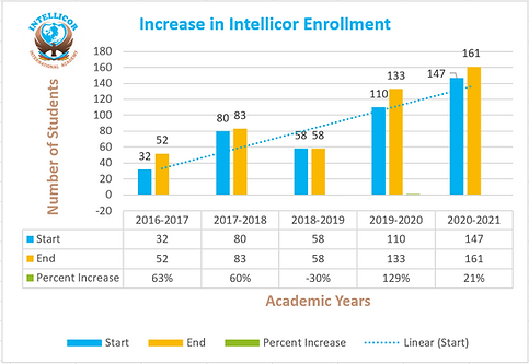 Increase in Intellicor Enrollment 2021-07-01.png
