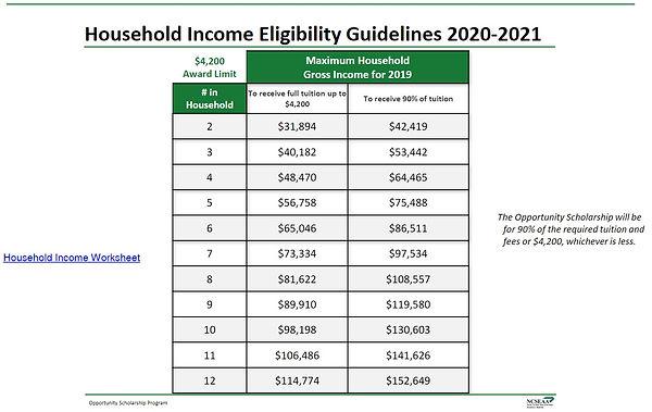 OSP Income Eligibility 2020-2021.jpg