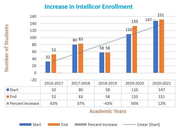 Increase in Enrollments.jpg