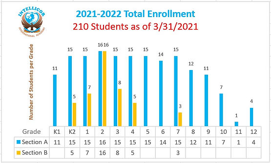 Chart Total Enrollment as of 3-31-21.jpg