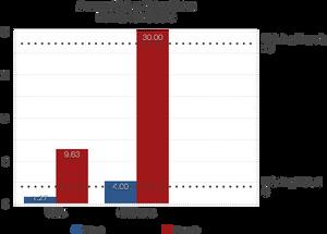 2016 Vinita Crime Rates vs OK State Crime