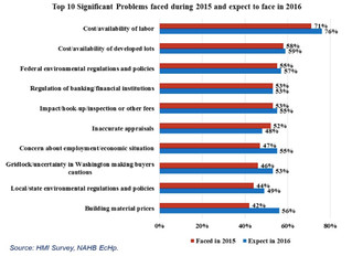 NAHB Eye on Housing: Labor is top challenge for builders