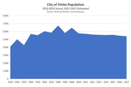 Vinita Population 1910 - 2017.jpg