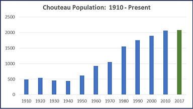 Chouteau 2017 Population Chart.jpg