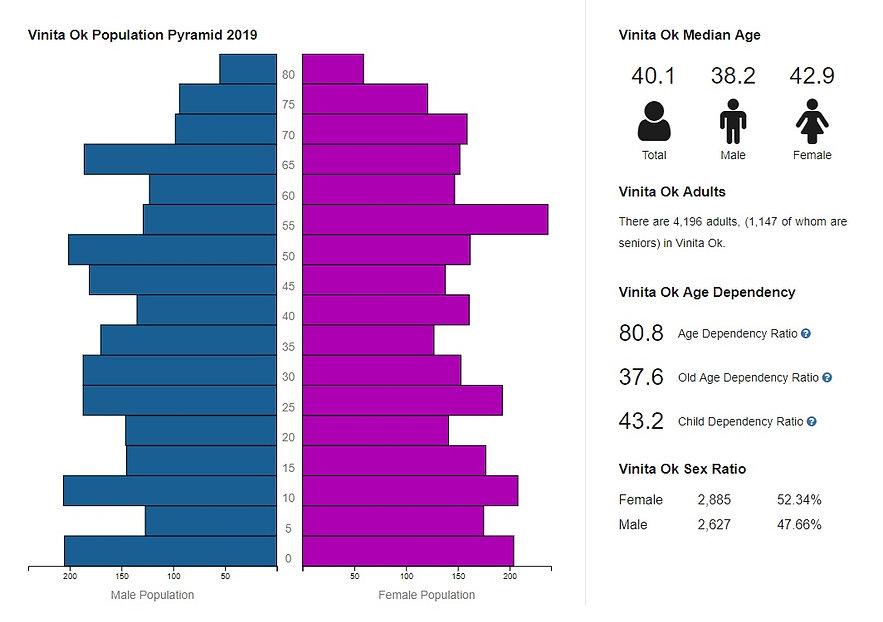 Population by Age Segment.jpg