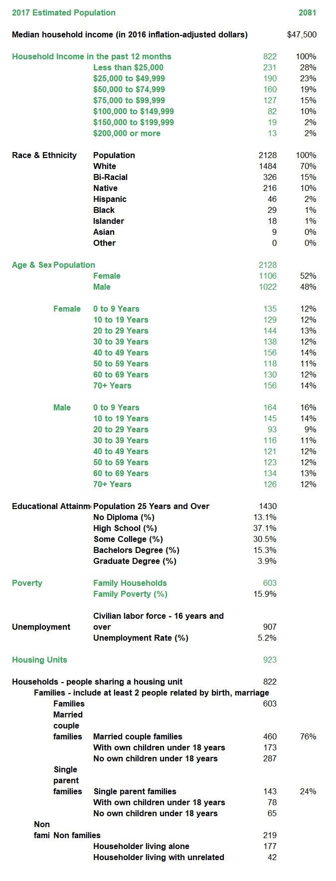 Chouteau 2017 Demographics.jpg