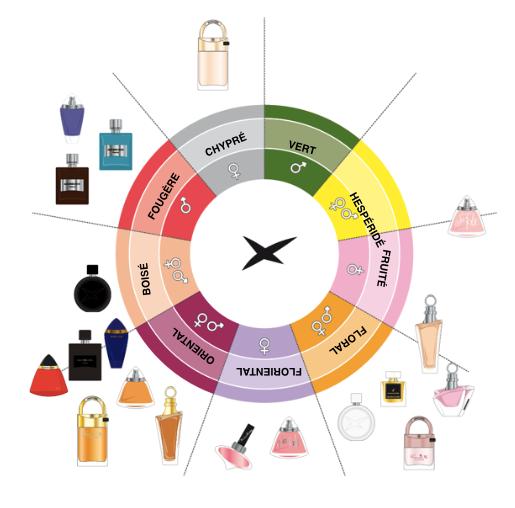Originalni parfemi veleprodaja srbija