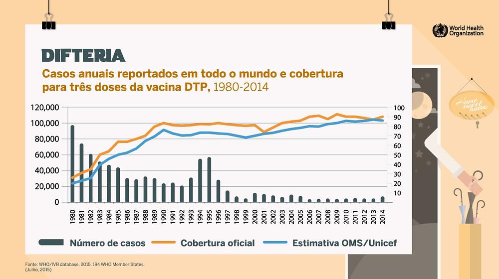 Gráfico 1. Casos de difteria e vacinação